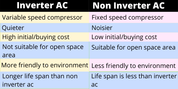 inverter vs non inverter ac which is better