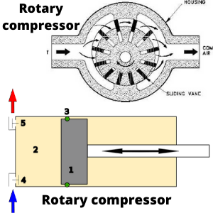 rotary and reciprocating compressors